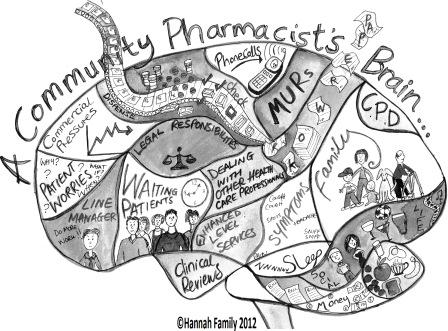 Cartoon image of an overloaded community pharmacist's brain. Lots of things are going on inside it, for example thoughts about commercial pressures from the pharmacy companies, worries about patient symptoms and how long patients have been waiting for their medicines, there are also thoughts about family and friends on this pharmacists' brain, plus the thoughts we all have about what is for dinner later on. The pharmacist keeps getting interrupted by phonecalls and the non-stop conveyor belt of medicines to dispense and check. This pharmacist also has the pressures of new roles that they are taking on for patients, to help them with their medicines like medicines use reviews and other enhanced services. It's a very busy world inside a community pharmacists' brain