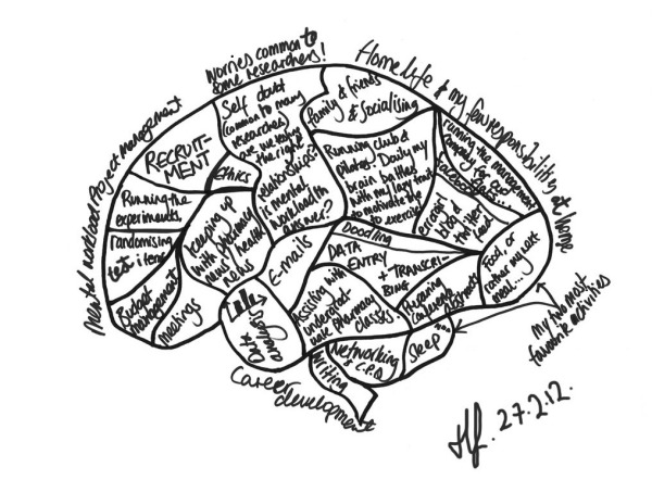 An example blank brain entry based on my own (Hannah's) brain at the time.